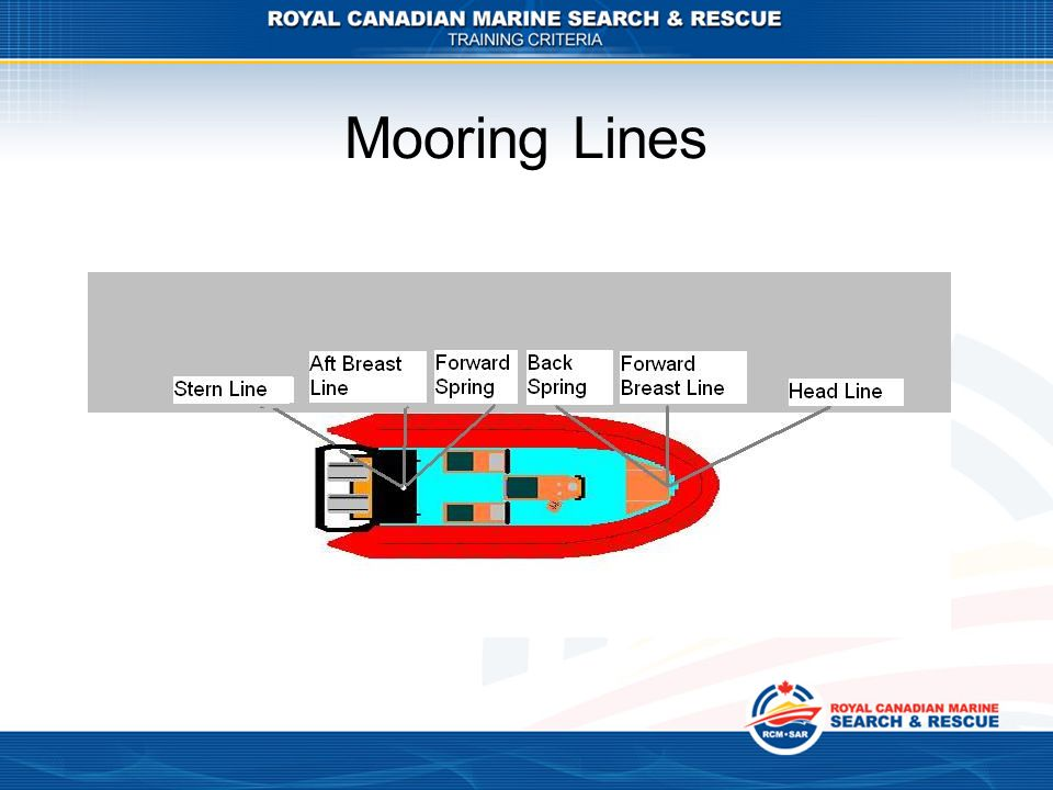 Mooring Lines Section 5 Lesson 2 99-07-16 Name: Mooring Lines