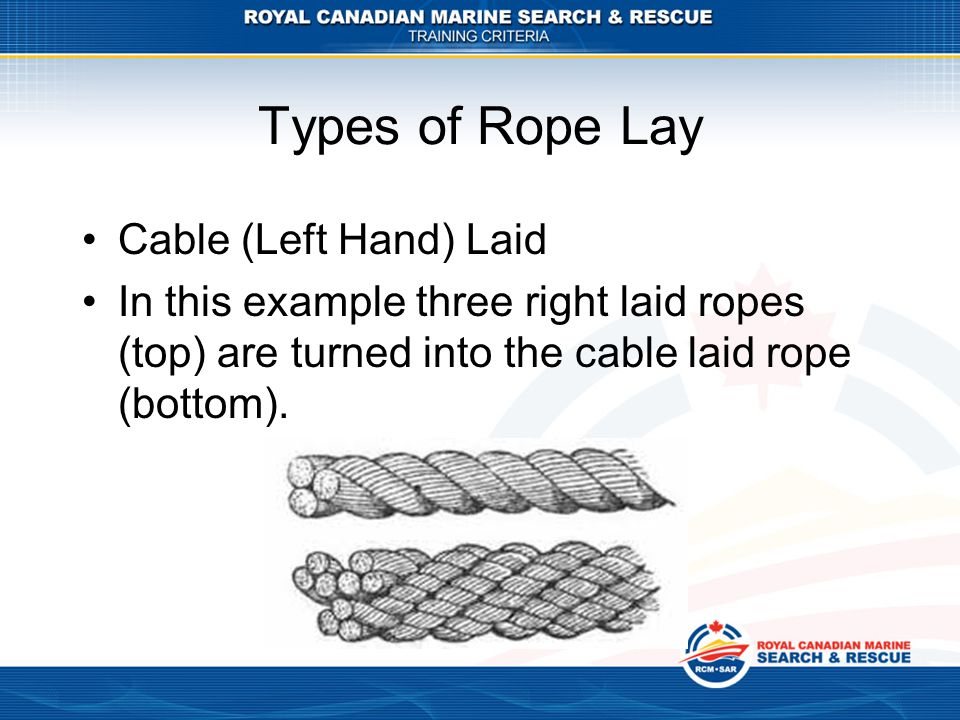 Types of Rope Lay Cable (Left Hand) Laid