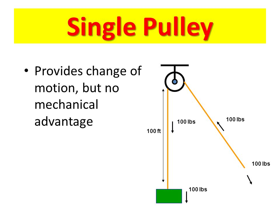 pulley block and tackle compound drive pulley trains ppt