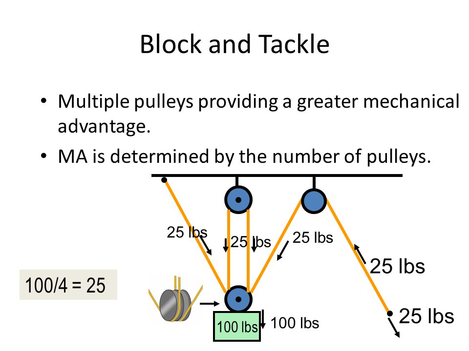 Examples Of Block And Tackle Pulleys : Pulley mechanical advantage examples pictures to pin on