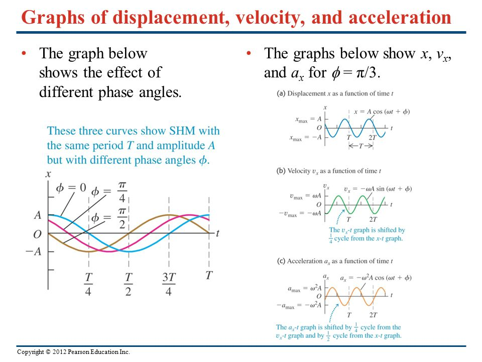 Graphs of displacement, velocity, and acceleration