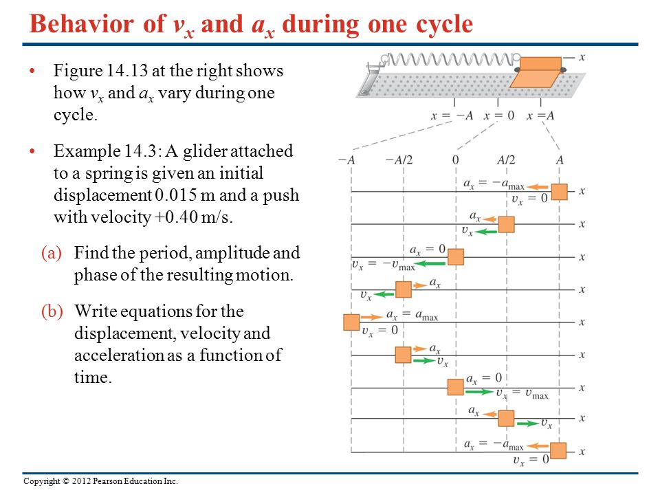 Behavior of vx and ax during one cycle