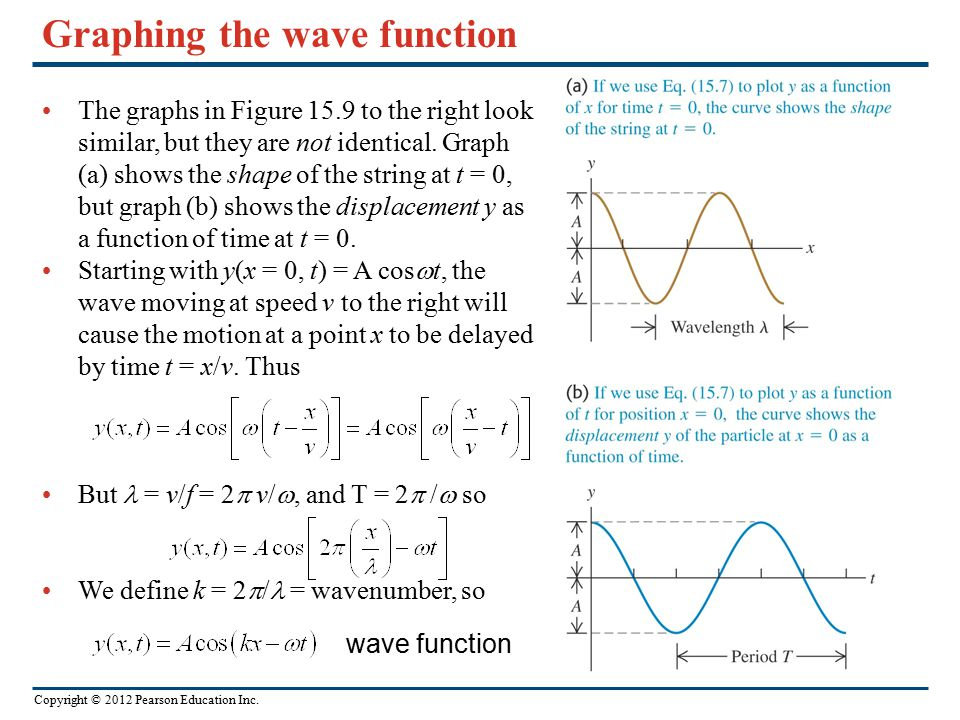Graphing the wave function