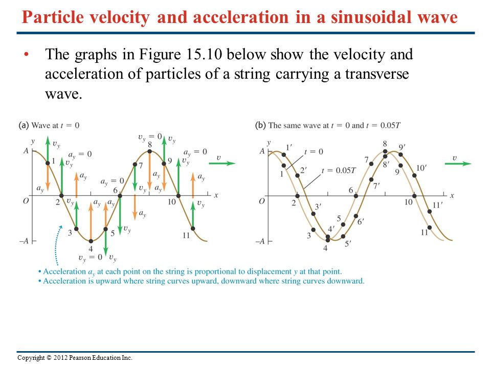 Particle velocity and acceleration in a sinusoidal wave