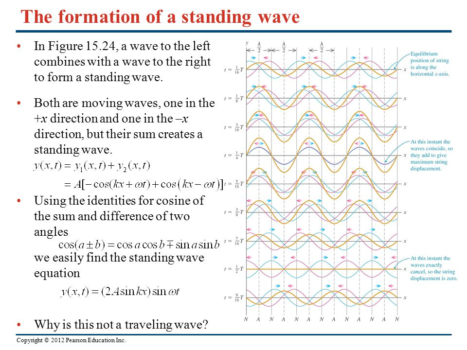 The formation of a standing wave
