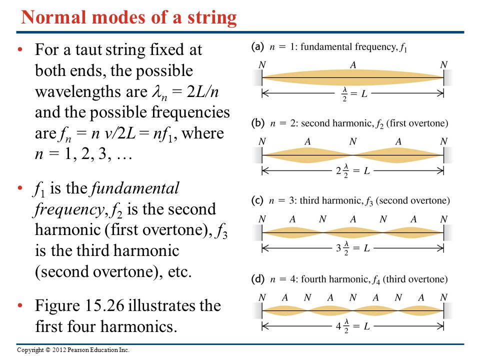 Normal modes of a string