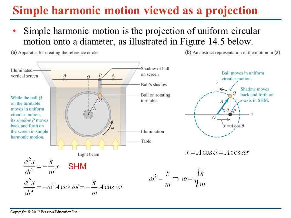 Simple harmonic motion viewed as a projection