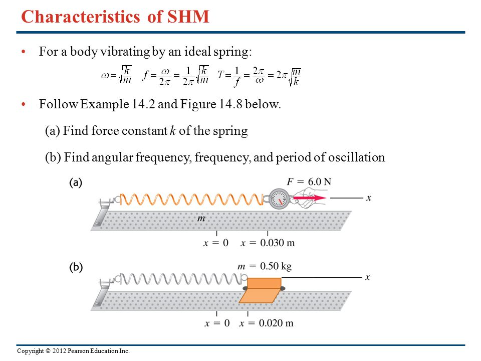 Characteristics of SHM