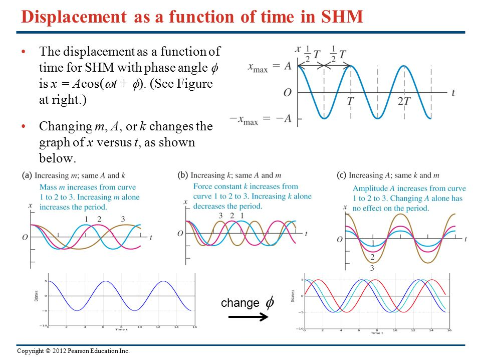 Displacement as a function of time in SHM