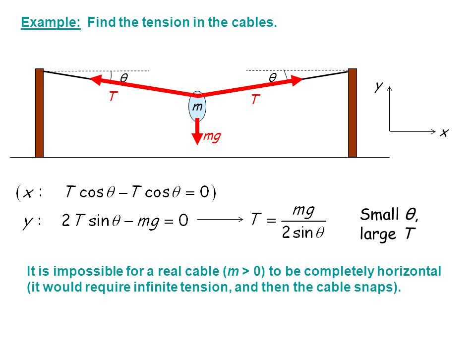 Small θ, large T Example: Find the tension in the cables. y T m x mg