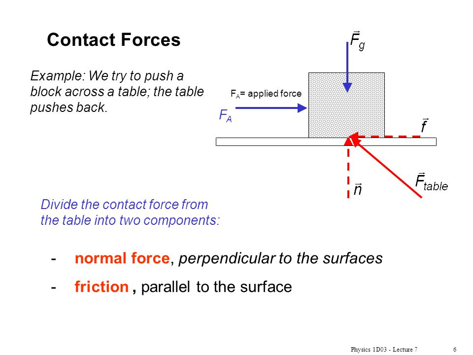 Contact Forces normal force, perpendicular to the surfaces