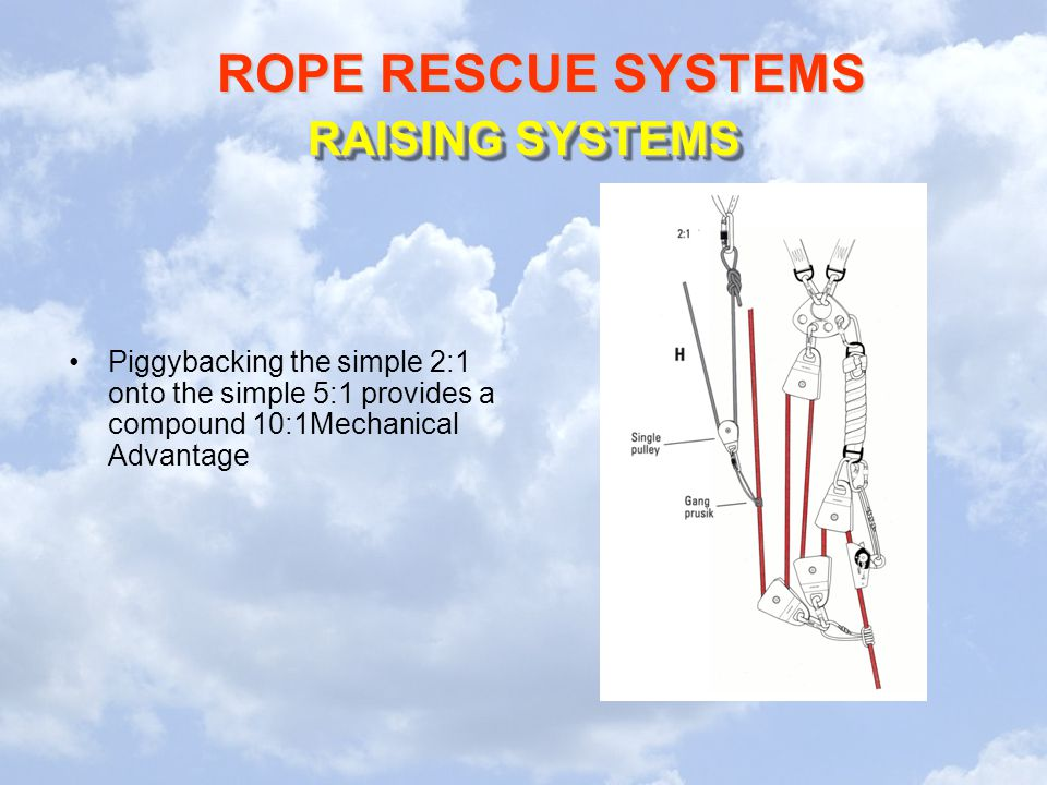 RAISING SYSTEMS Piggybacking the simple 2:1 onto the simple 5:1 provides a compound 10:1Mechanical Advantage.