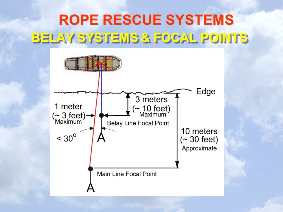 BELAY SYSTEMS & FOCAL POINTS