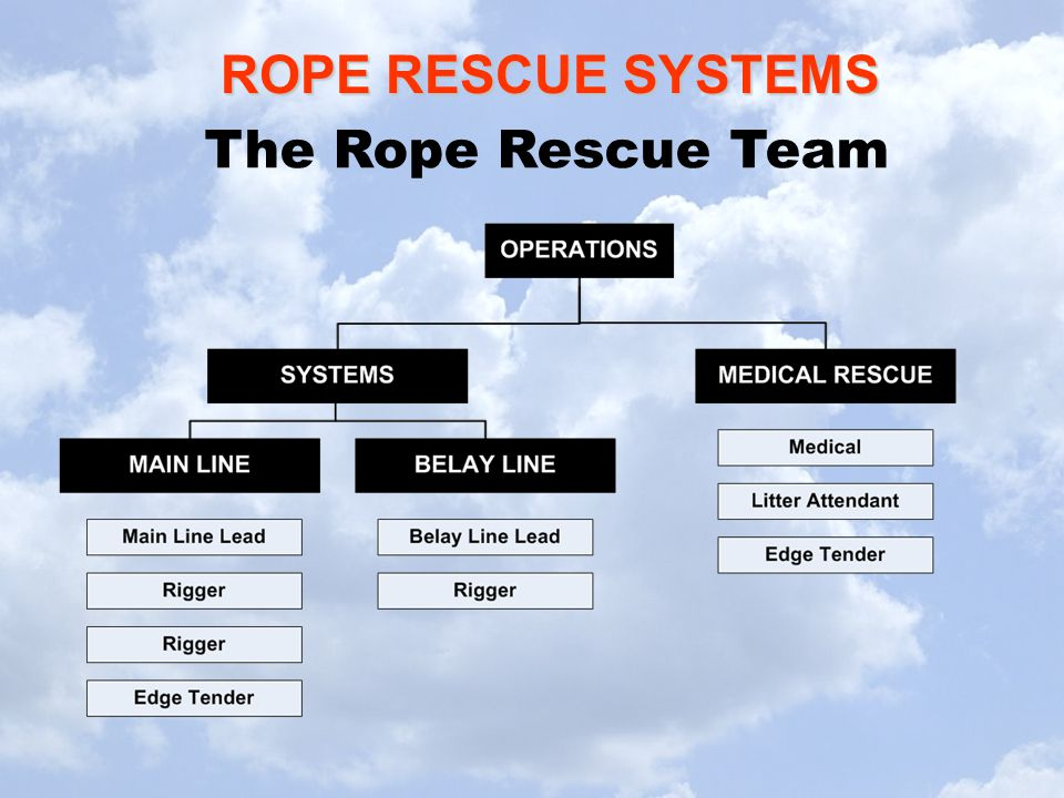 The Rope Rescue Team