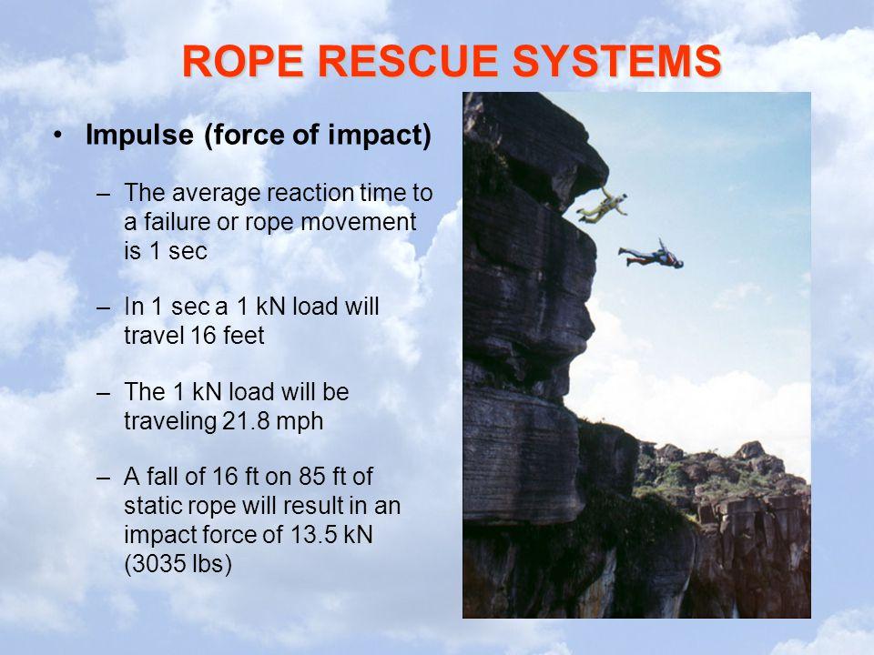 Impulse (force of impact)