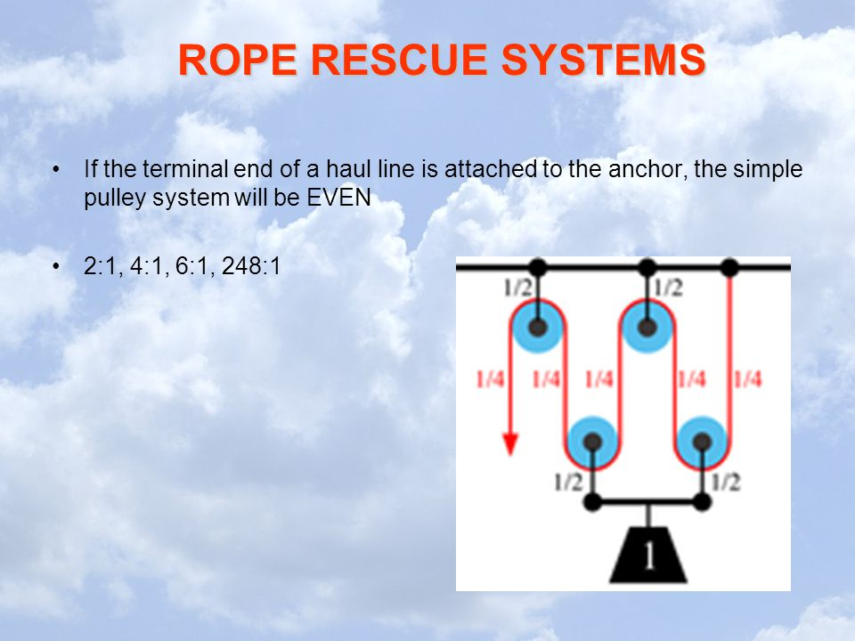 If the terminal end of a haul line is attached to the anchor, the simple pulley system will be EVEN