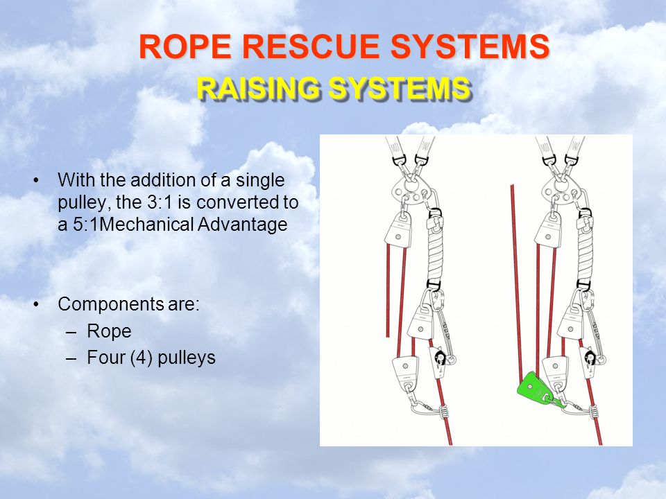RAISING SYSTEMS With the addition of a single pulley, the 3:1 is converted to a 5:1Mechanical Advantage.