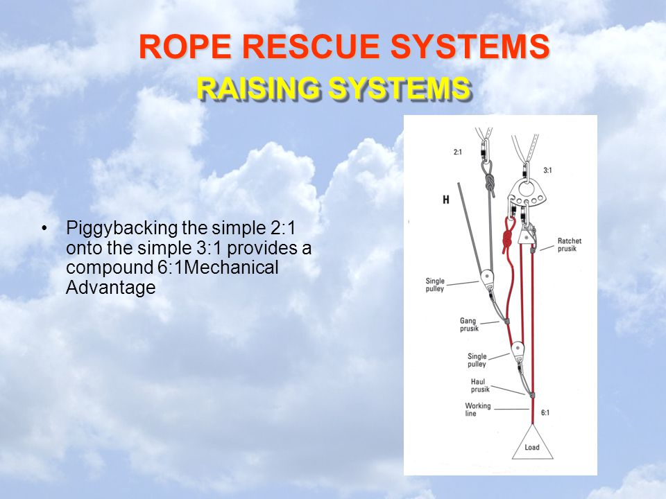 RAISING SYSTEMS Piggybacking the simple 2:1 onto the simple 3:1 provides a compound 6:1Mechanical Advantage.