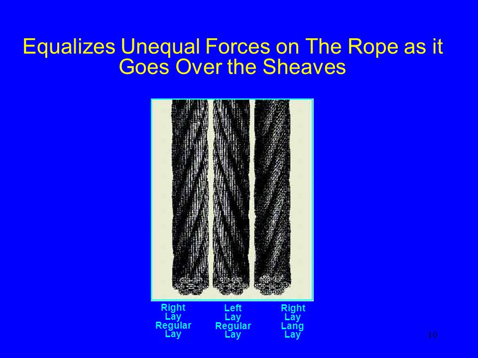Equalizes Unequal Forces on The Rope as it
