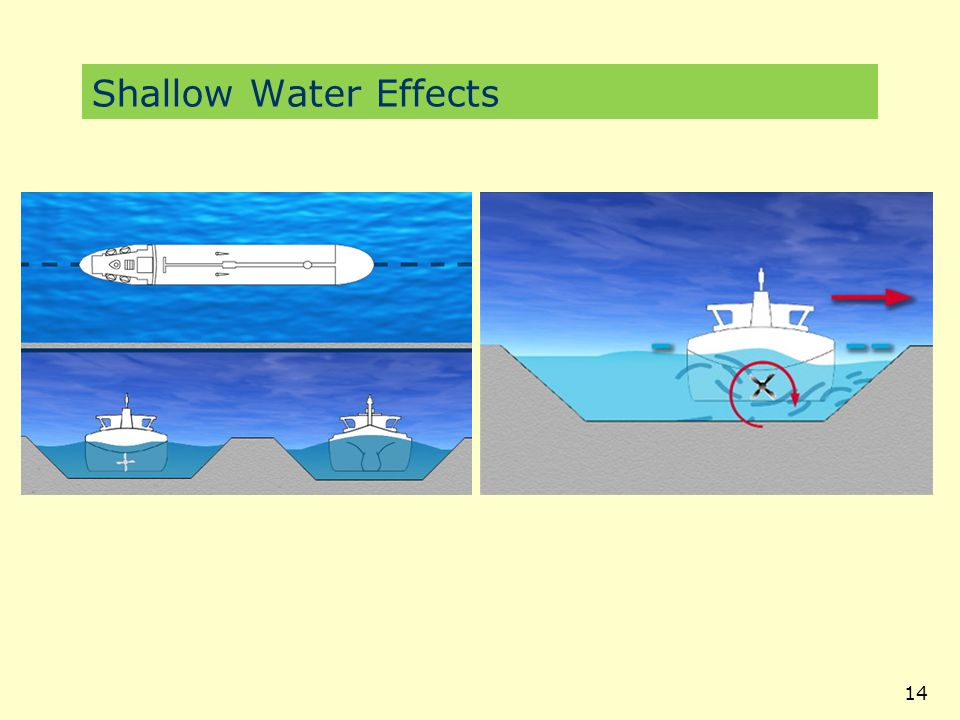 Shallow Water Effects