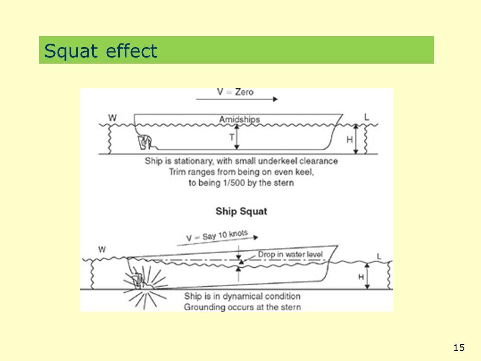Squat effect