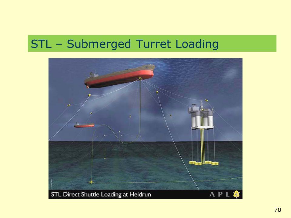 STL – Submerged Turret Loading
