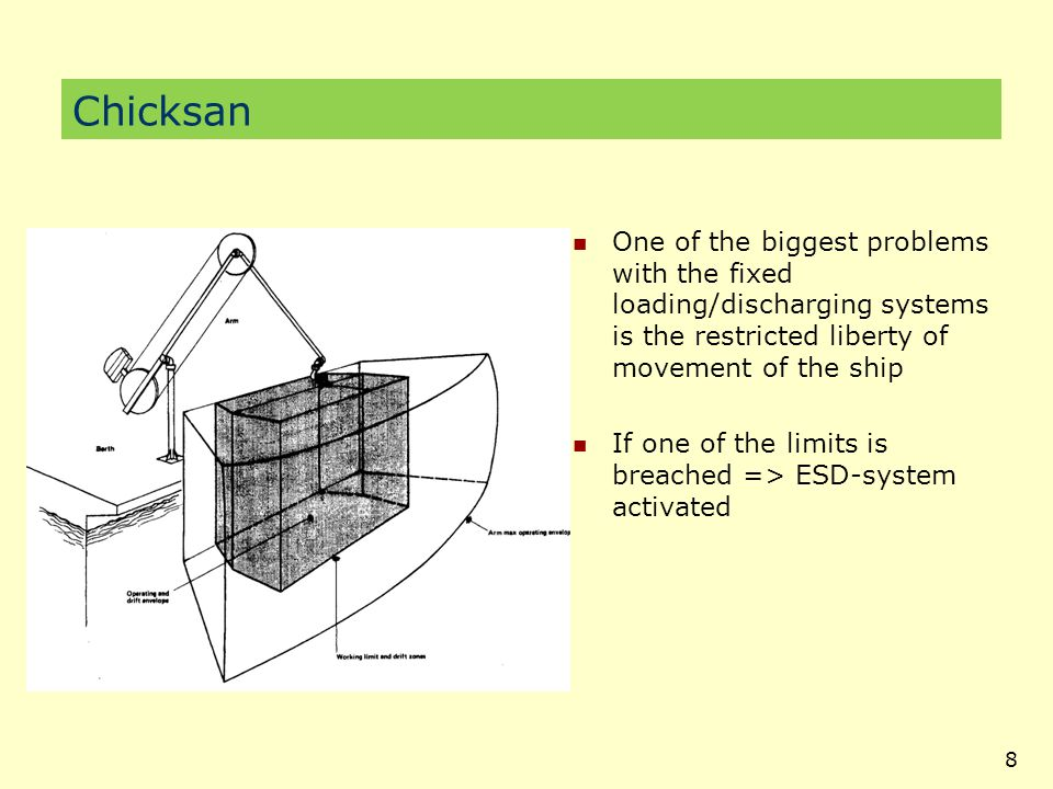 Chicksan One of the biggest problems with the fixed loading/discharging systems is the restricted liberty of movement of the ship.