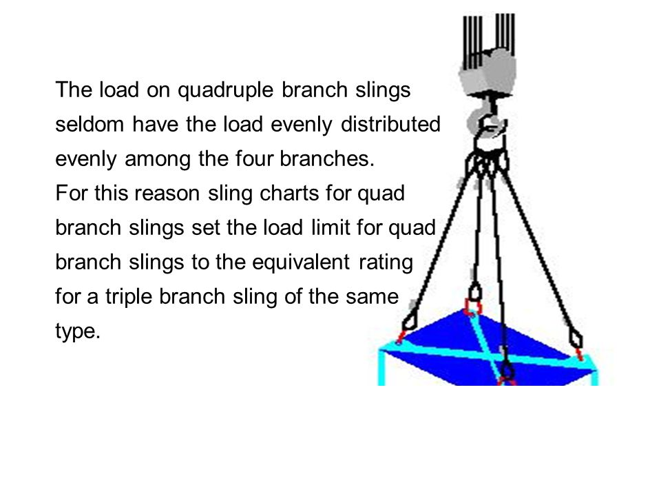 The load on quadruple branch slings