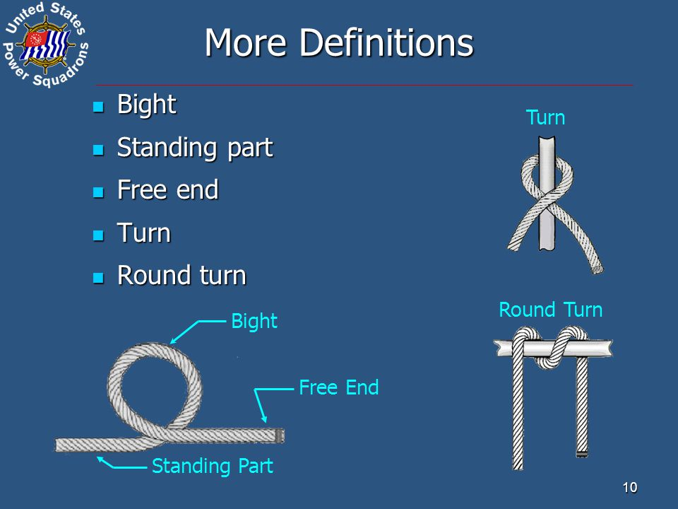 More Definitions Bight Standing part Free end Turn Round turn Turn