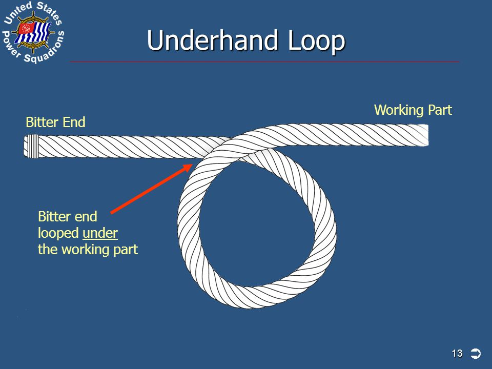 Underhand Loop Working Part Bitter End Bitter end looped under