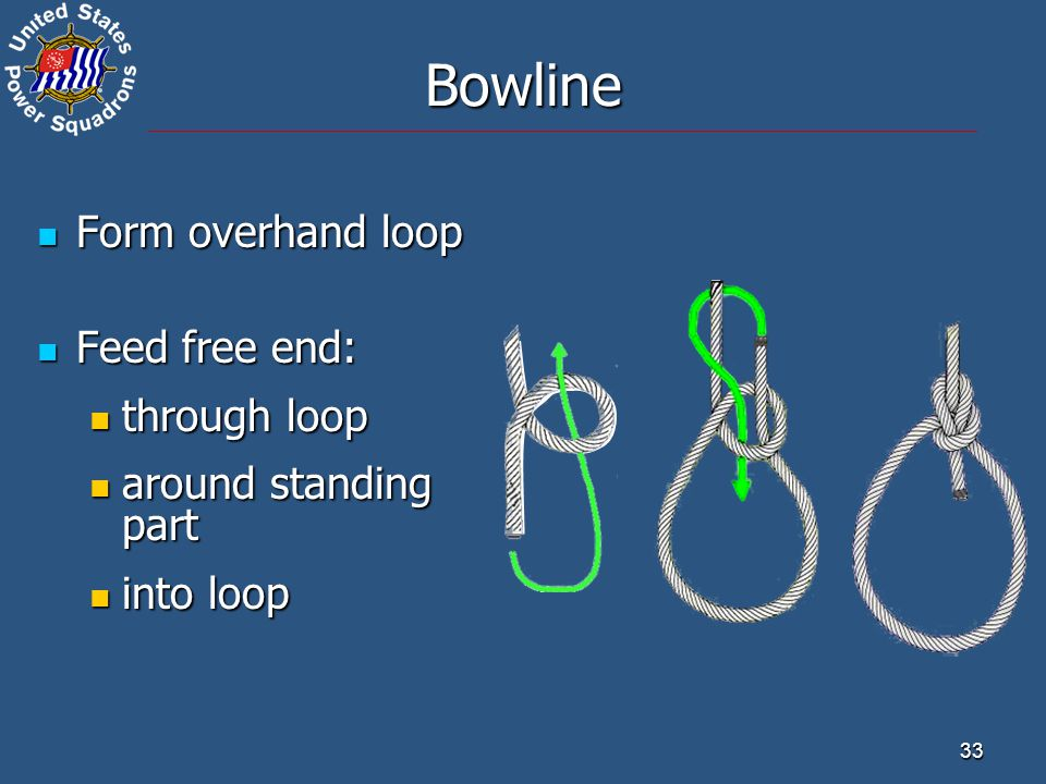 Bowline Form overhand loop Feed free end: through loop