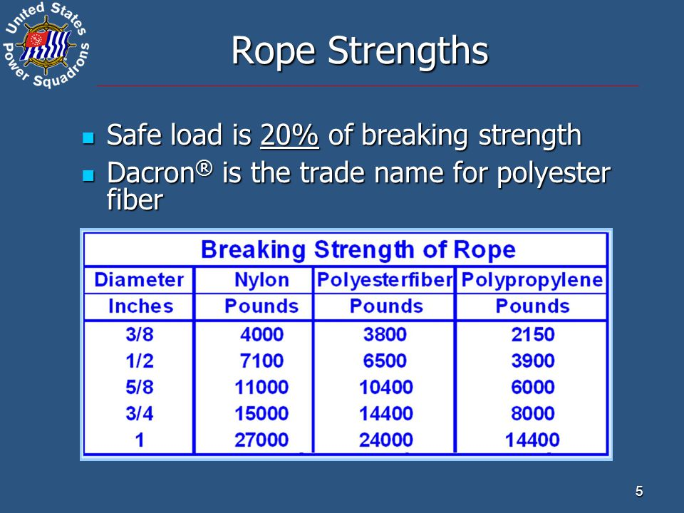 Rope Strengths Safe load is 20% of breaking strength