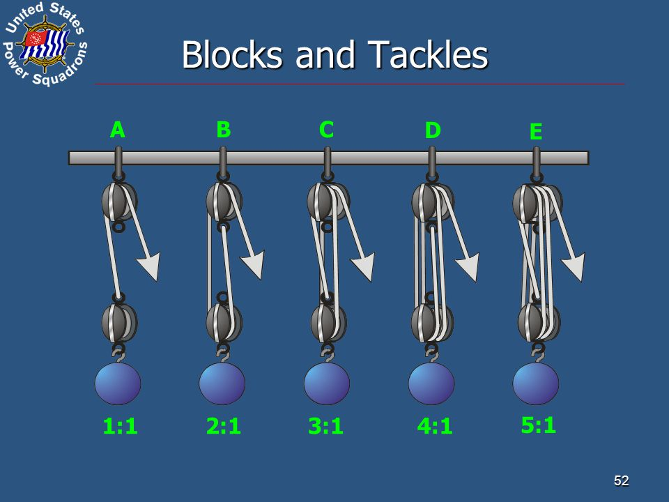 Blocks and Tackles A B C D E 1:1 2:1 3:1 4:1 5:1