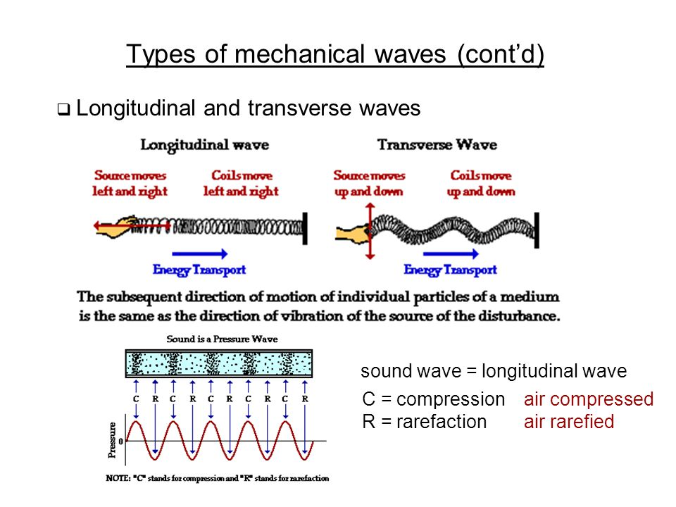 Types of mechanical waves (cont'd)