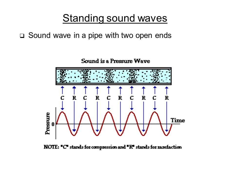 Standing sound waves Sound wave in a pipe with two open ends