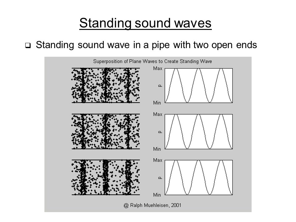 Standing sound waves Standing sound wave in a pipe with two open ends