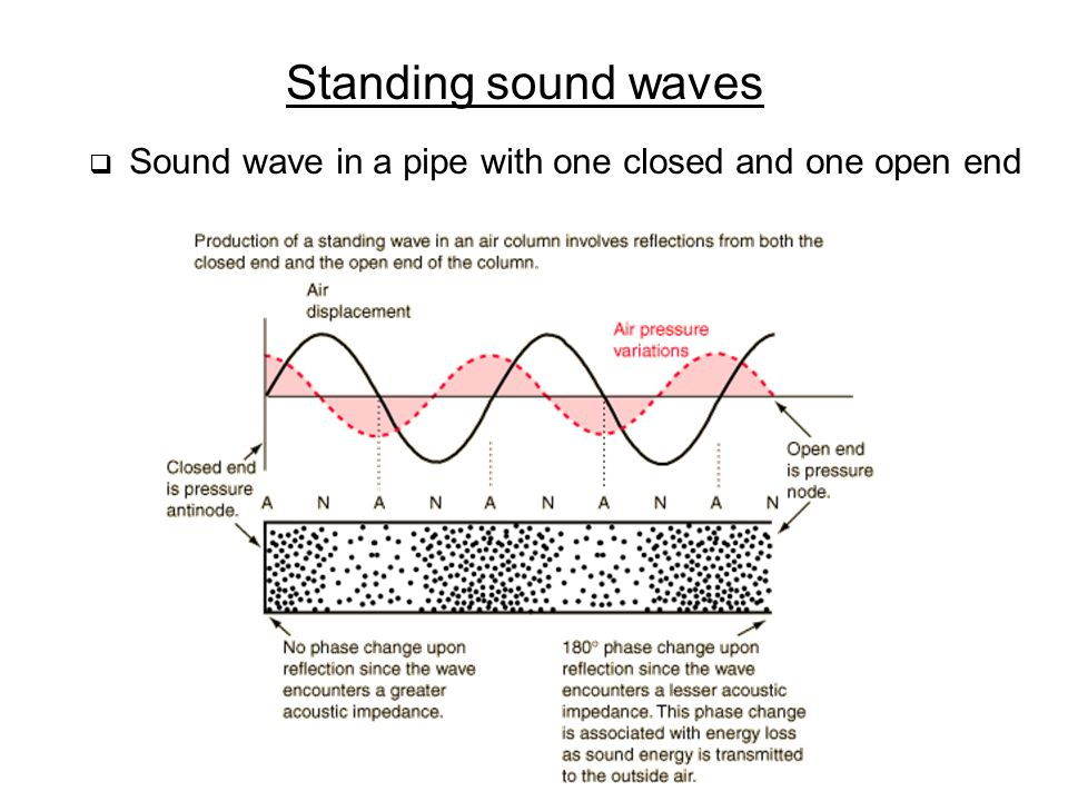 Standing sound waves Sound wave in a pipe with one closed and one open end
