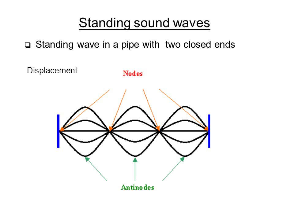 Standing sound waves Displacement