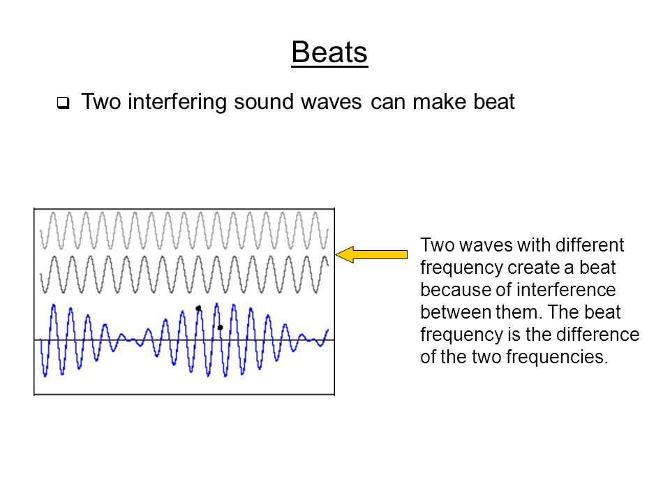 Beats Two waves with different frequency create a beat