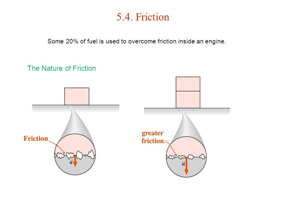 5.4. Friction The Nature of Friction