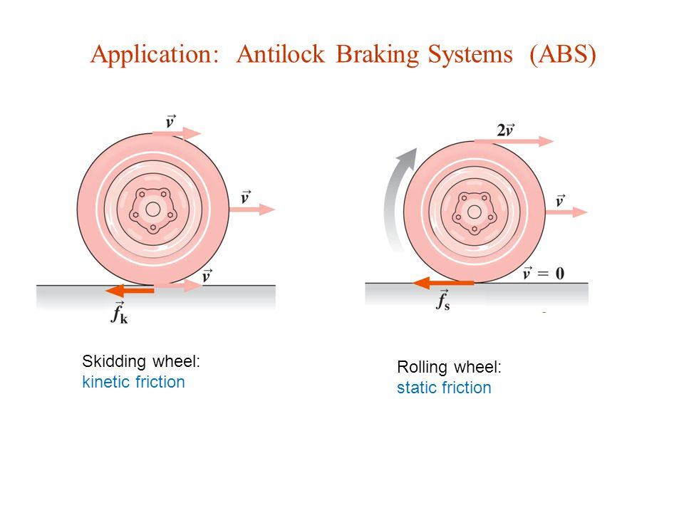 Application: Antilock Braking Systems (ABS)
