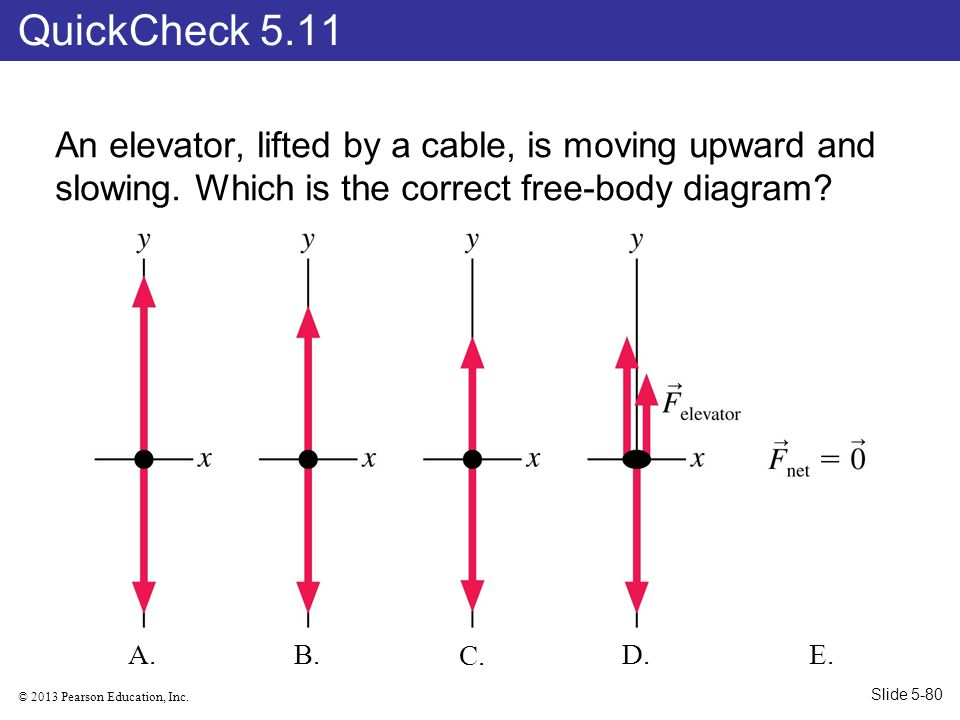 QuickCheck 5.11 An elevator, lifted by a cable, is moving upward and slowing. Which is the correct free-body diagram