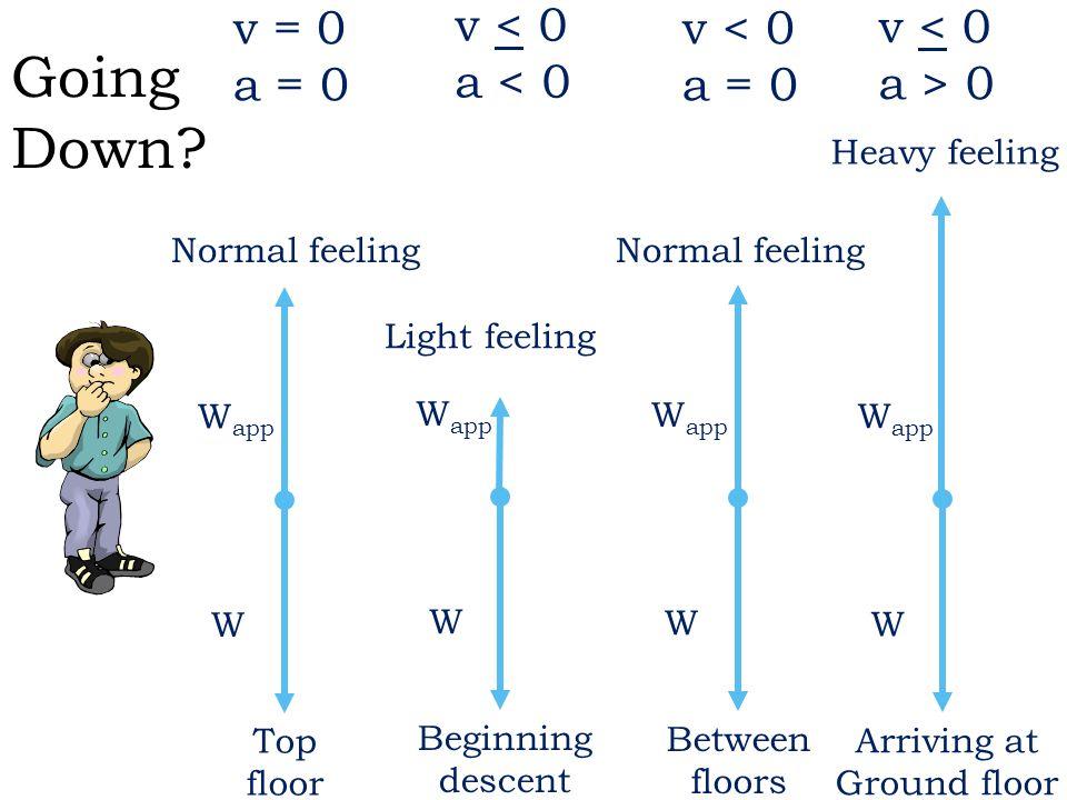 Going Down v = 0 a = 0 v < 0 a < 0 v < 0 a = 0 v < 0