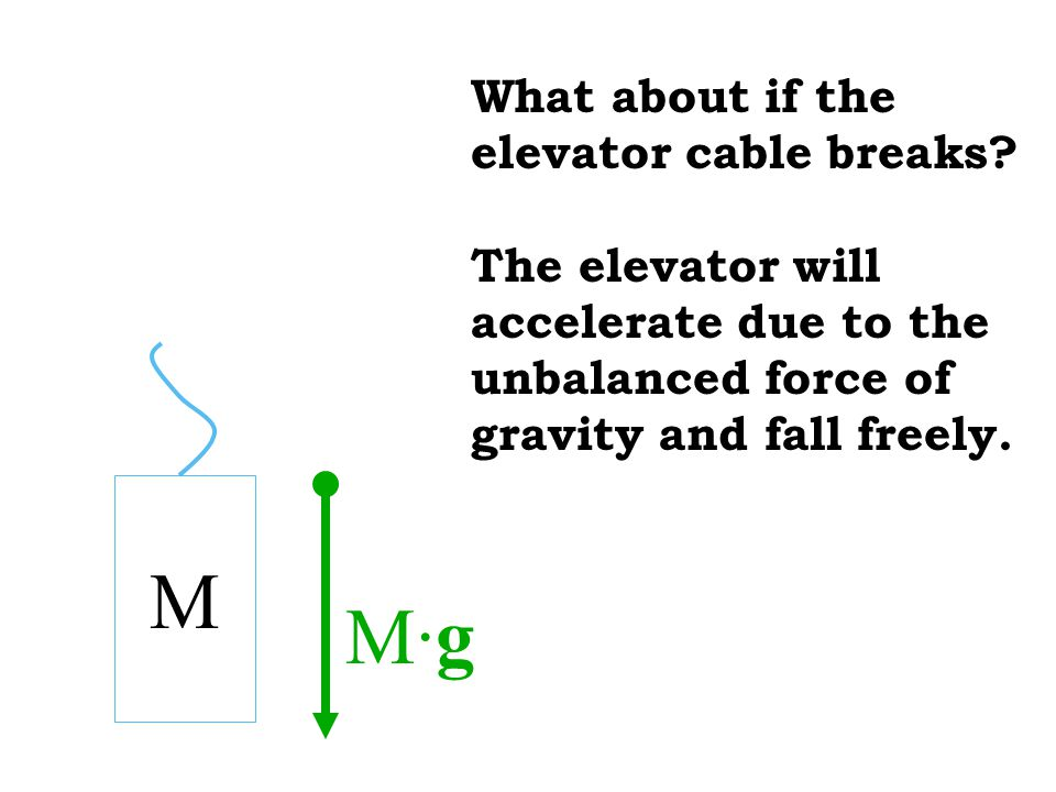 M M·g What about if the elevator cable breaks