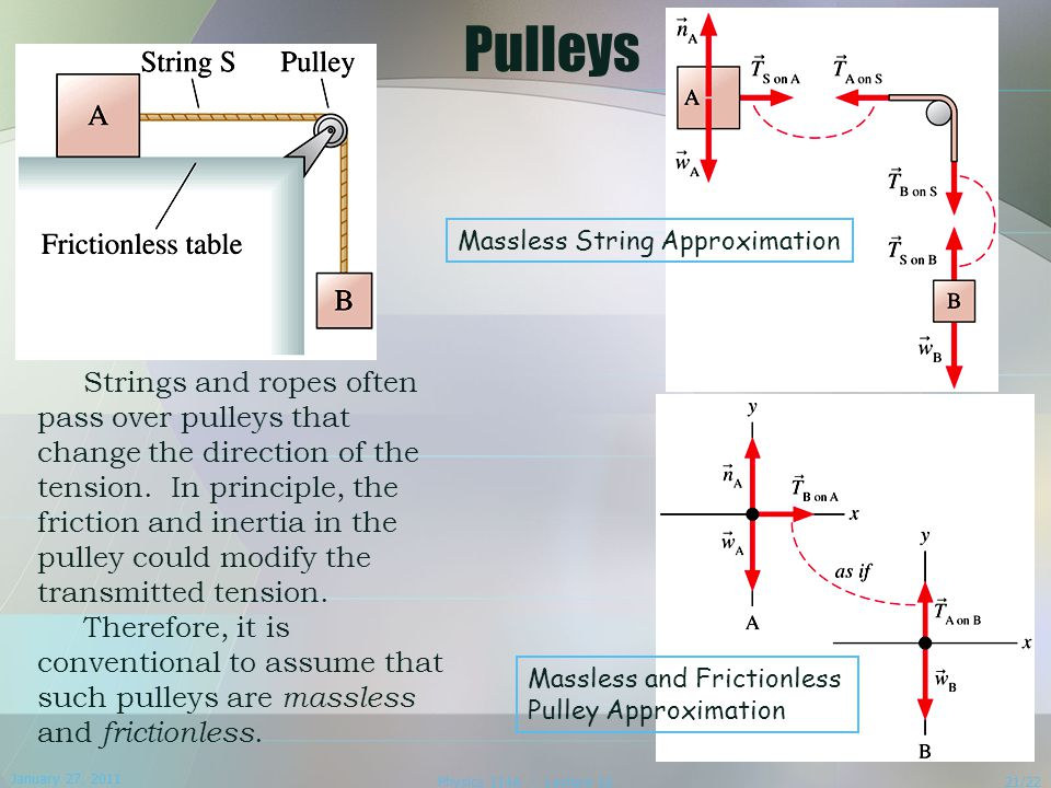 Pulleys Massless String Approximation.