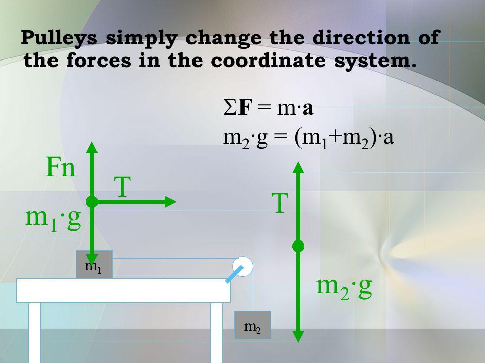 Fn T m1·g m2·g SF = m·a m2·g = (m1+m2)·a