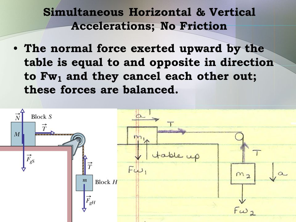 Simultaneous Horizontal & Vertical Accelerations; No Friction