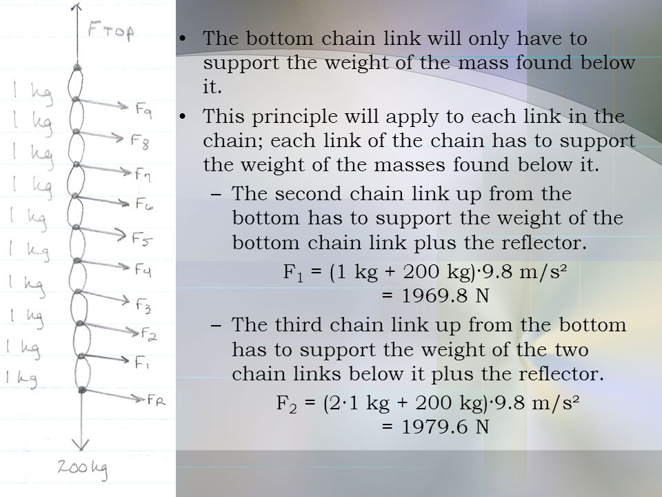 The bottom chain link will only have to support the weight of the mass found below it.