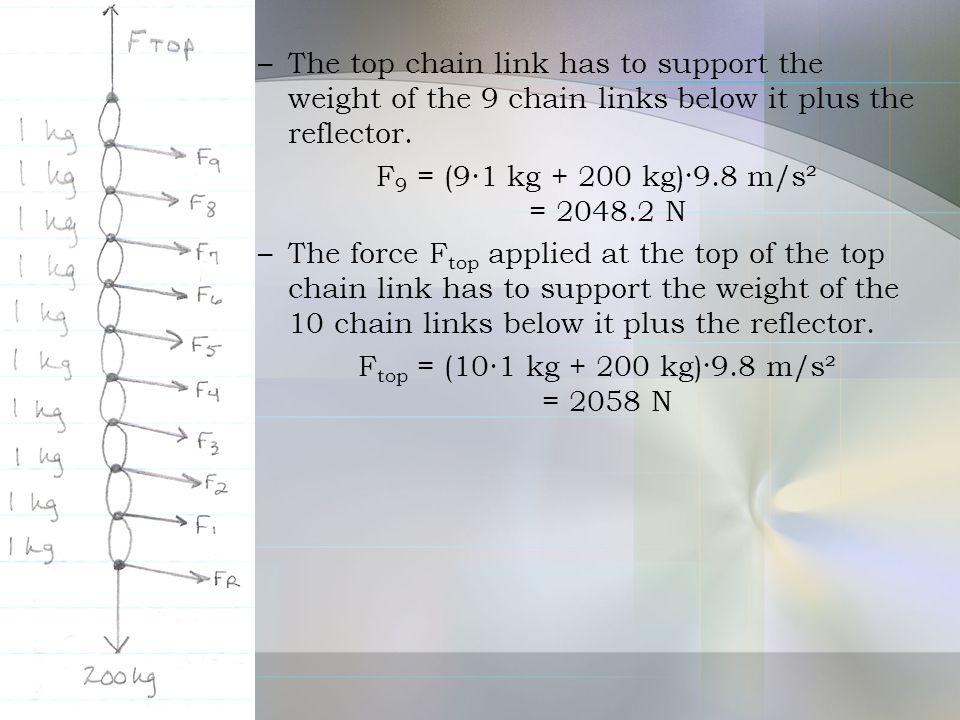 Ftop = (10∙1 kg + 200 kg)·9.8 m/s² = 2058 N