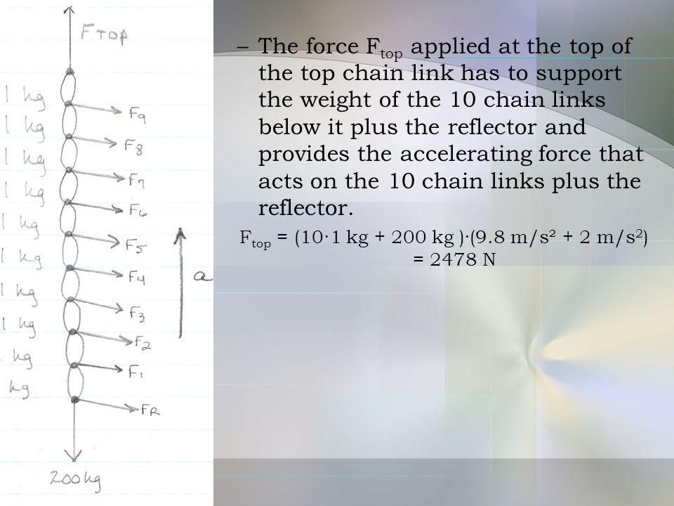 Ftop = (10∙1 kg + 200 kg )·(9.8 m/s² + 2 m/s2) = 2478 N